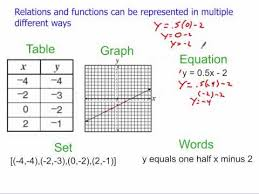 multiple representations of functions youtube