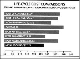 Roof Estimate by Metal Roofing Cost Vs Asphalt Shingles In 2017 Roof Cost