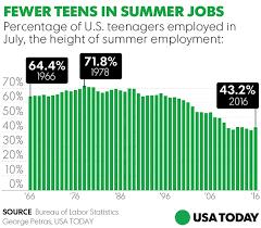 more teenagers choosing summer studies over jobs