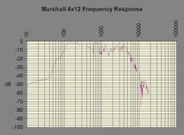 Marshall 412 Cabinet Frequency Response Of A Marshall 4x12 Cabinet
