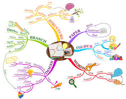 Maps For Business Cards How To Mind Map Imindmap Mind Mapping