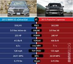 bmw x5 diesel mpg 2015 bmw x5 xdrive35d vs 2015 porsche cayenne diesel
