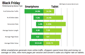 tablets on black friday online and mobile sales shine on thanksgiving weekend viget