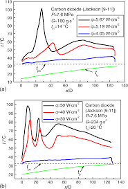 numerical analysis on heat transfer deterioration of supercritical