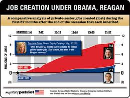 jobs under obama administration job numbers are obama admin propaganda opinion conservative