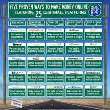 How To Earn Money From Infographic Five Proven Ways To Make Money Online Make Money