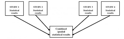 What Is Blinding In Statistics Understanding Research Study Designs Health Sciences Libraries