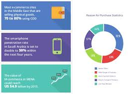 U S B2c E Commerce Volume 2015 Statistic In Middle East Statistics And Trends
