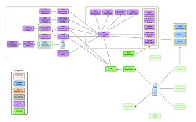 use case diagrams cms by mike earley at coroflot use case diagrams for cms we were building a content application for mcgraw hill education students teachers parents administrators and mgh editors