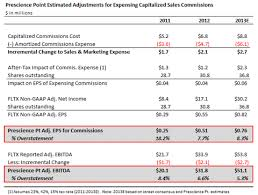 gaap useful life table 8 best images of gaap fixed asset accounting gaap fixed asset