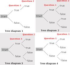 tree diagram worksheet problems solutions