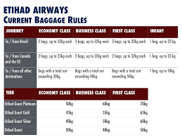 etihad airways streamlines fares and mileage earn rates
