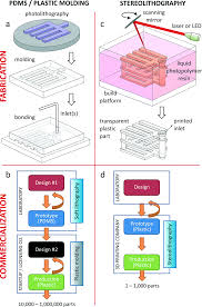 mail order microfluidics evaluation of stereolithography for the