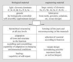 how do i write an abstract for a research paper biomimetic materials research what can we really learn from download figure