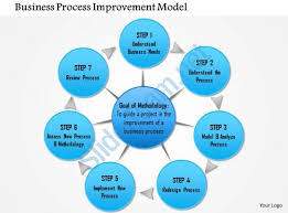 0714 business process improvement model powerpoint presentation