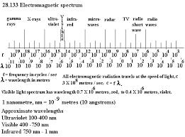 Visible Light Spectrum Wavelength Unph27 1