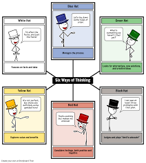 six thinking hats de bono brainstorm with 6 thinking hats