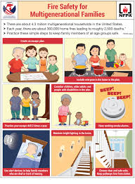 Fire Evacuation Plan Office by Nfpa Tool Kit Fire Safety For Multigenerational Families Living