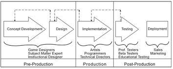 game design parte 3 u2013 game design document