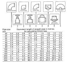 pipe friction loss table pumps and seals metric friction losses mc nally institute