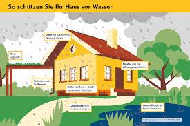 Grundst K Und Haus Stichwort Klimagerechtes Bauen Bausparkasse Schwäbisch Hall