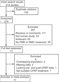 effect of cpap on endothelial function in subjects with