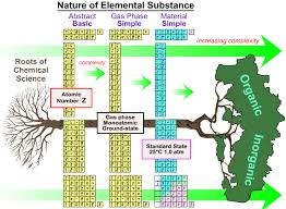 Periodic Table How To Read Periodic Table Database Chemogenesis