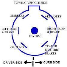 wiring diagram for 7 way rv plug wiring diagram simonand