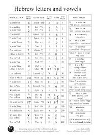 Hebrew Worksheets 624 Hebrew Vowel Worksheet Vowel Worksheet