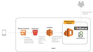 building a near real time discovery platform with aws aws big