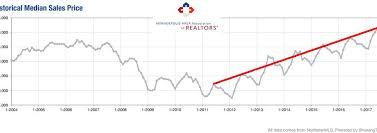 housing trends 2017 twin cities housing market blog insights homes msp