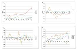 global economic impacts of climate variability and change during