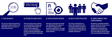 How To Make A Job Resume Step By Step by How To Apply For Zurich Careers Online Zurich Insurance