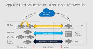 cloud migration and disaster recovery for applications not just