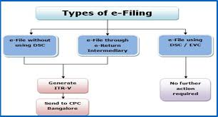 income tax efiling steps steps for efiling of income tax