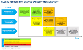 Capacity Does Your Organization Really Have The Capacity To Change How Can