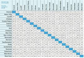Jadwal Liga Inggris Jadwal Lengkap Liga Inggris Musim 2013 2014 Sundul