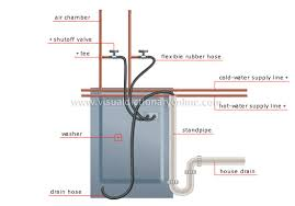 house plumbing examples of branching washer image