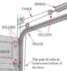 Overhead Door Track Glossary Of Garage Door Track And Parts Bedroom Door