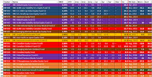 mutual funds and etf ranked by gains and losses janjuly to