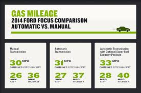 gas mileage for 2014 ford focus manual vs automatic transmissions a sticky dilemma fix com