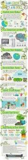 best 25 eco friendly ideas on pinterest sustainability