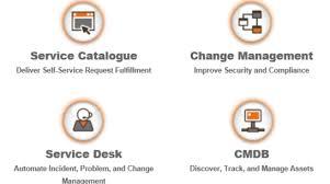 Changegear Service Desk Product Info