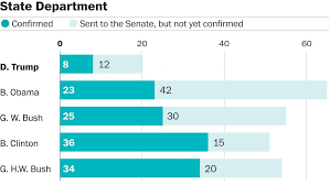 15 Cabinet Departments And Their Duties Half Of Trump U0027s Major Federal Agencies Still Only Have One Senate