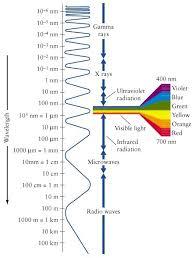 What Is The Speed Of Light Is The Speed Of Light Same In Air Or Vacuum