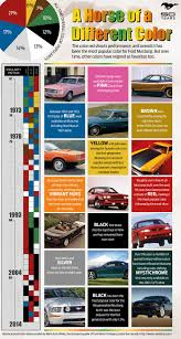 can you guess the most popular mustang color ever