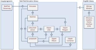 software architektur abbildung 5 softwarearchitektur des simulators in