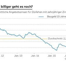 wohneigentum billig geld verführt deutsche zum hauskauf welt