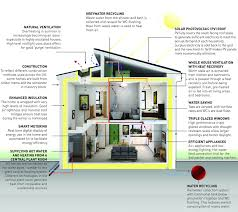 Net Zero Energy Home Plans Beautiful Net Zero Energy Home Plans 3 Low Energy House Jpg