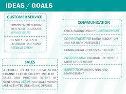 social media plan template 12 free social media templates